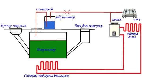 """Простейшая схема биогазовой установки без """"наворотов"""""""