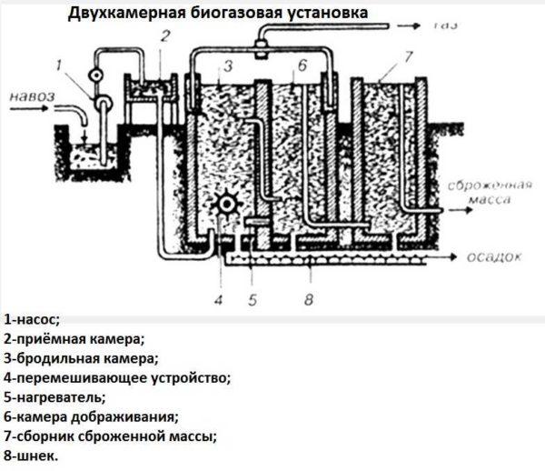 Если обычный цилиндр разделить вертикальной перегородкой, получить можно две камеры для переработки