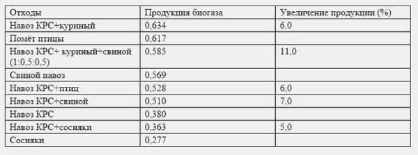 В таблице указаны составы, повышающие количество выделяющегося газа