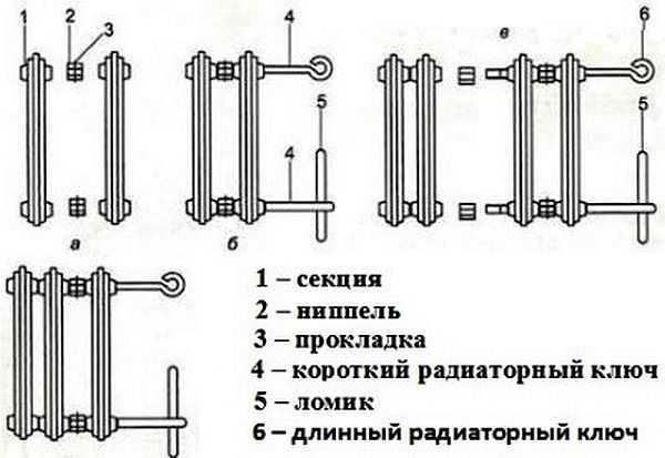 Чугунный радиатор отопления состоит из секций, которые соединяются между собой ниппель-гайками, герметичность соединения обеспечивают прокладки из стойкой к температурам резины