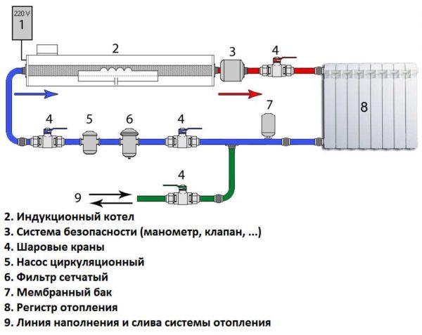 Схема подключения индукционного котла в систему отопления. Обратите внимание на необходимость группы безопасности