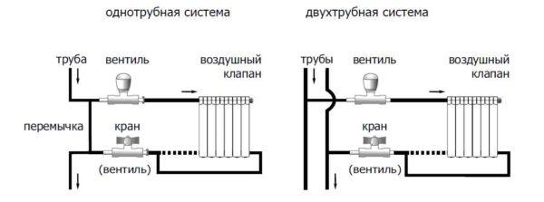 Варианты подключения и установки регулирующей арматуры. Но для возможности ремонта радиатора без останова системы до регулятора нужно поставить шаровой кран