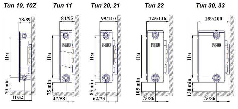 Рекомендованные расстояния при монтаже панельных радиаторов разной глубины