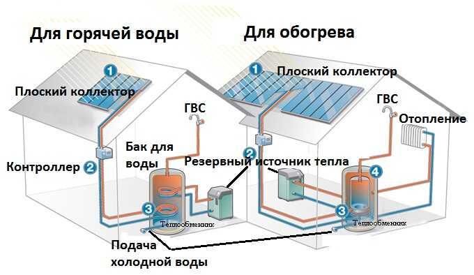 Так можно обеспечить дом горячей водой и частично отоплением при помощи солнечной энергии
