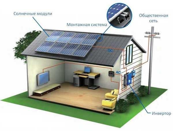 Если включить гелиосистему параллельно с централизованным энергоснабжением, можно сэкономить приличную сумму