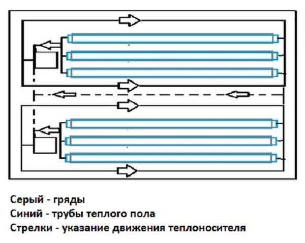 Один из вариантов подключения теплого водяного пола: сначала теплоноситель идет в регистры или радиаторы, расположенные по периметру теплицы, а затем — на контуры теплого пола. В этой схеме использованы два котла, и имеются два дополняющих друг друга контура