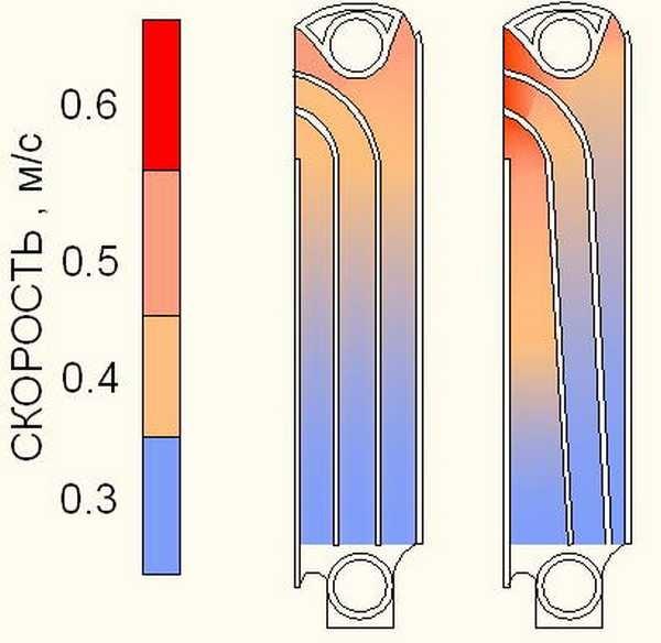 Теплоотдача радиатора зависит от скорости продвижения воздуха мимо его нагретых частей. Если поставить внизу вентилятор, это поможет лучше обогревать комнату
