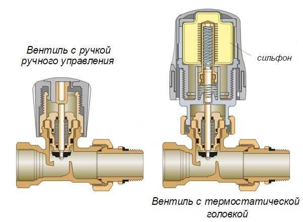 Разница между ручным регулятором радиатора и автоматическим только в установленной термоголовке