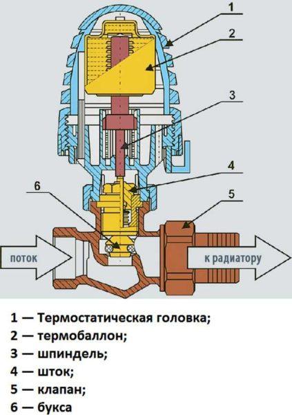 Внутреннее строение термостата с сильфоном