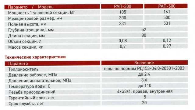 """Технические характеристики алюминиевых радиаторов """"Термал"""""""