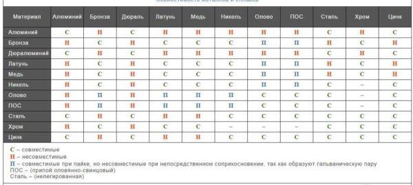 Таблица совместимости металлов
