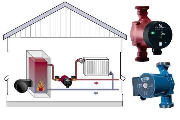 В системах с насосом стоять могут любые радиаторы