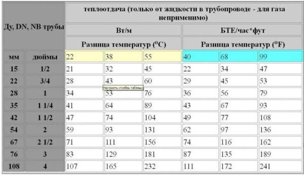 Таблица выбора труб для отопительного регистра