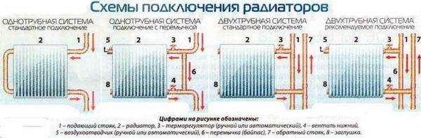 Типы разводки и подключения радиаторов в квартирах