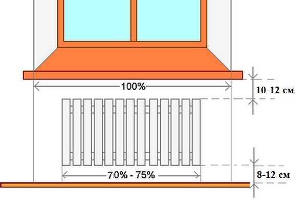 Важно правильно разместить радиатор и не ошибиться в выборе его размеров: важна не только мощность