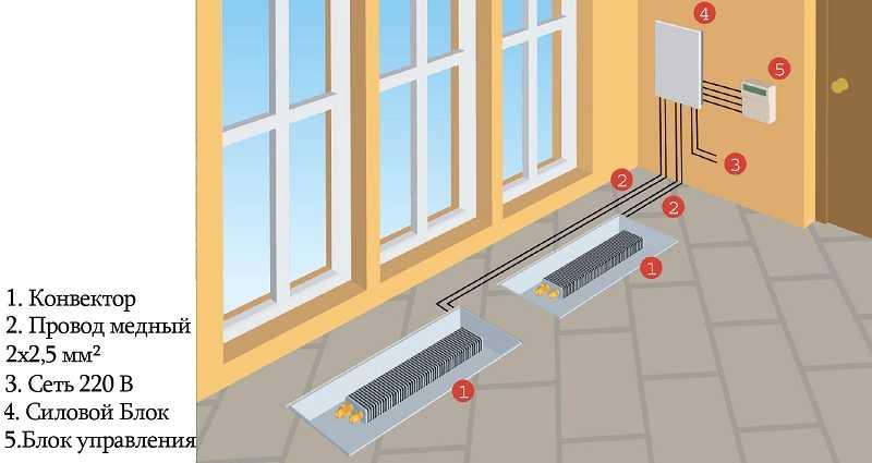 Схема монтажа внутрипольного отопления