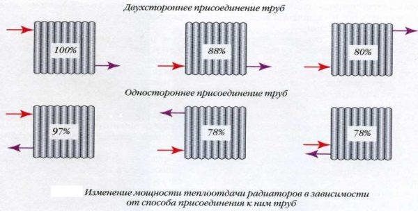 Способы подключения радиатора к трубопроводам