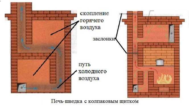 При использовании колпакового принципа построения щитка тепло сохраняется дольше