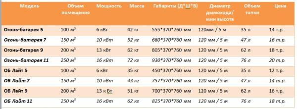Технические характеристики Огонь-Батареи и рекомендованные производителем цены