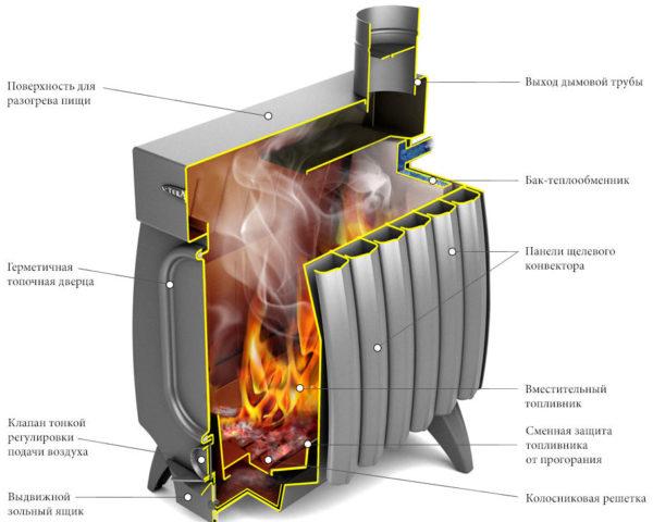 Отопительная печь Огонь-Батарея в разрезе