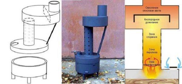 Один из популярных вариантов котла на отработке для отопления гаража
