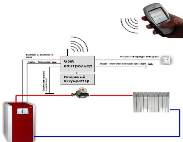 GSM управление котлом отопления работает с агрегатами, Управляемыми контроллером