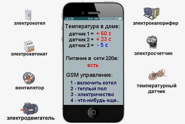 Модули управления GSM позволяют управлять не только котлом отопления, но и другими системами