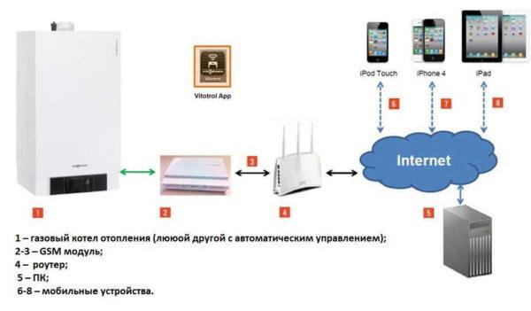 Устройство системы управления отоплением через Интернет