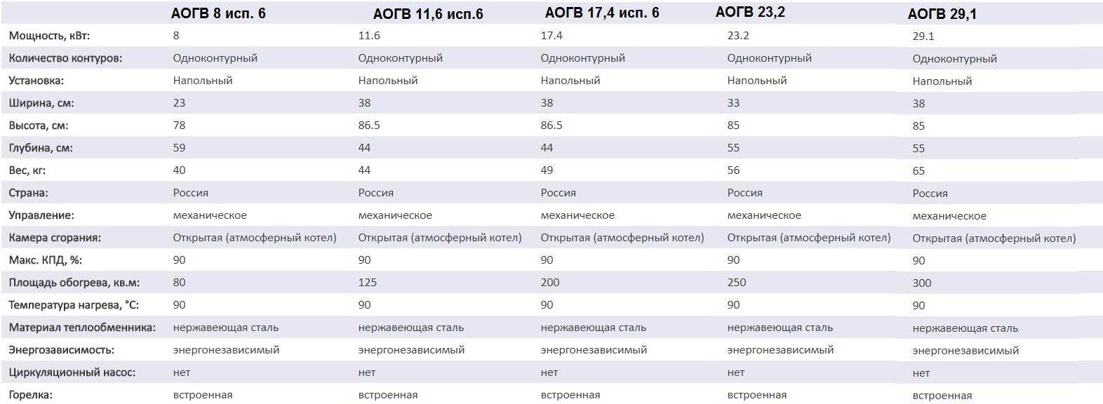 Технические характеристики котлов АОГВ разной мощности