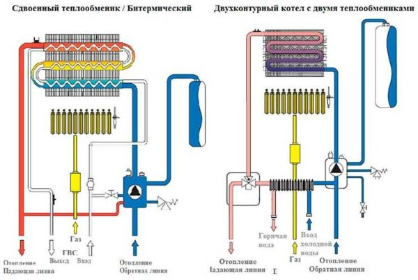 Двухконтурные котлы с разными типами теплообменников