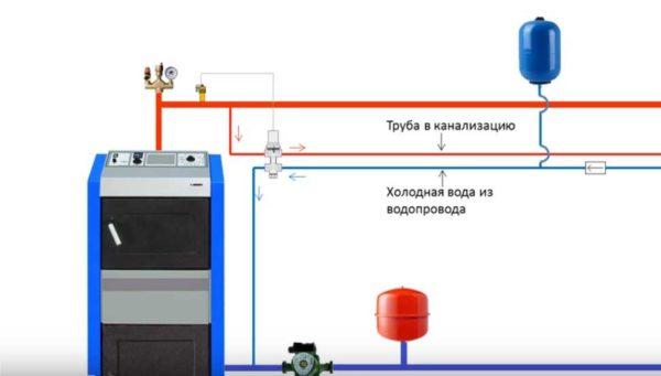 Добавить мембранный бак с холодной водой для аварийного охлаждения теплообменника в твердотопливном котле