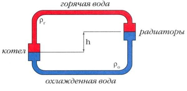 Основной принцип работы естественной циркуляции - перепад высот и разница температур