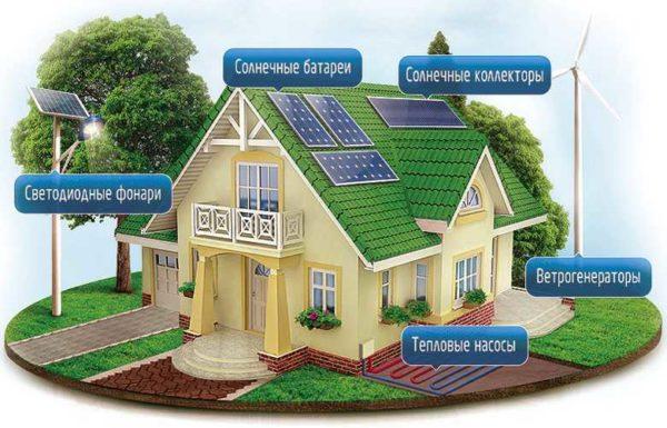 Используя энергию солнца, ветра, геотермальное тепло, можно обогреть частный дом без газа и электричества