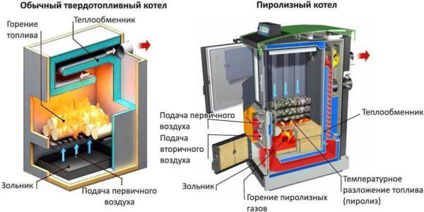 Устройство и принцип работы пиролизных котлов