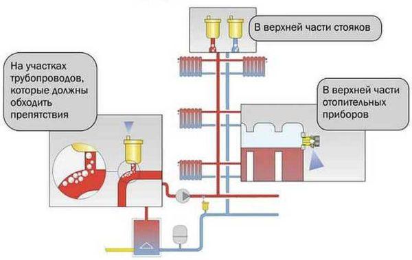 Еще на этапе планировании системы, необходимо думать о том, как спускать воздух с системы отопления