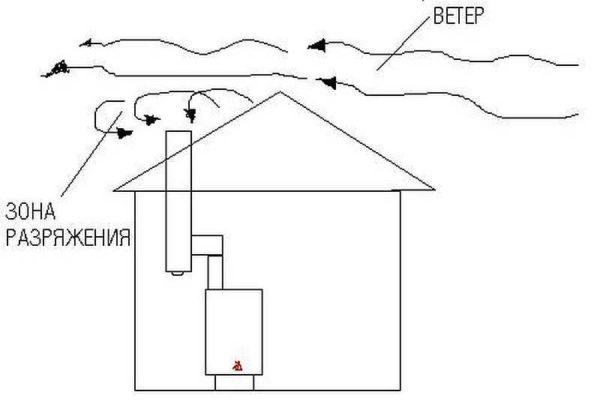Опрокидывание тяги обычно возникает при недостаточной высоте дымовой трубы