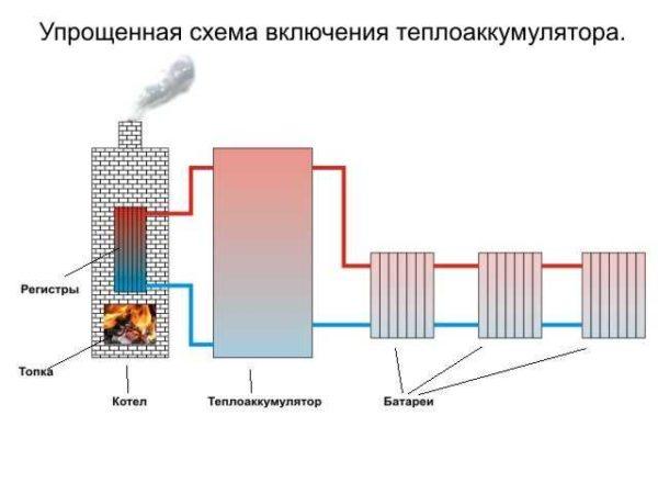 Самая простая схема подключения теплового аккумулятора к системе отопления