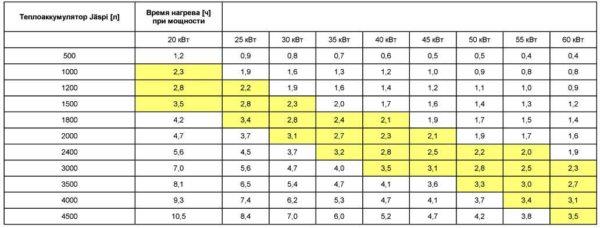Можно сделать еще проще - воспользоваться таблицей (желтым закрашены оптимальные по затратам и производительности значения)