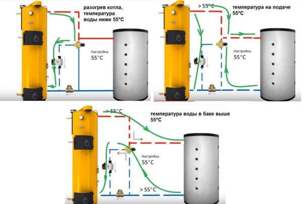 Как работает трехходовой смесительный клапан в схеме с ТА