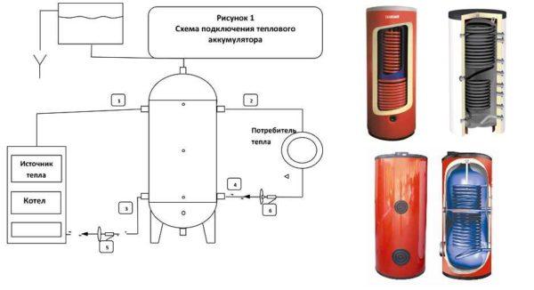 """Буферные емкости для системы отопления бывают с разной """"начинкой"""""""