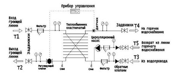 Обвязка с контуром рециркуляции ГВС