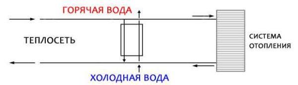 Теплообменник для горячей воды от отопления: схема параллельного подключения