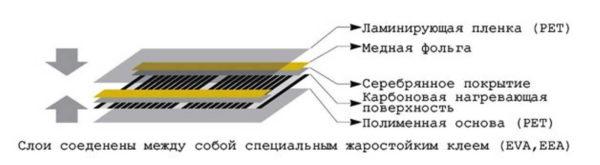 Строение инфракрасной пленки для лучистого обогрева пола