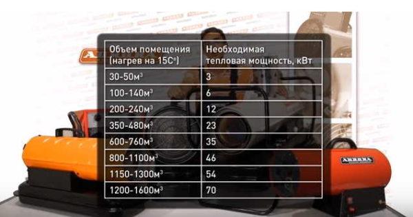 Таблица подбора мощностей в зависимости от скорости нагрева и дельты температур