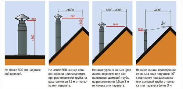 При выборе высоты, имеет значение место прохода трубы через крышу