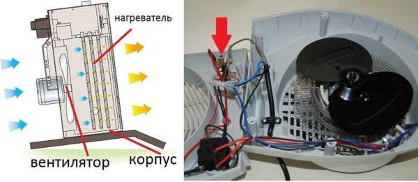 Устройство электрического тепловентилятора