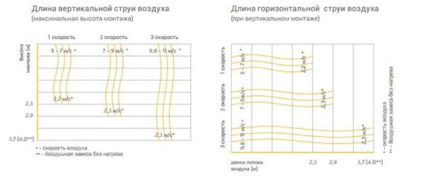 Чтобы электрическая тепловая завеса работала эффективно, высота/ширина потока должна быть больше параметров проема