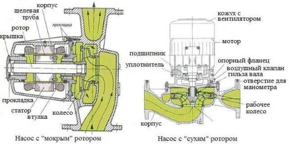 В системах отопления частных домов используются циркуляционные насосы с мокрым ротором