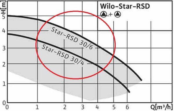 Найденные параметры должны находиться в средней части графиков