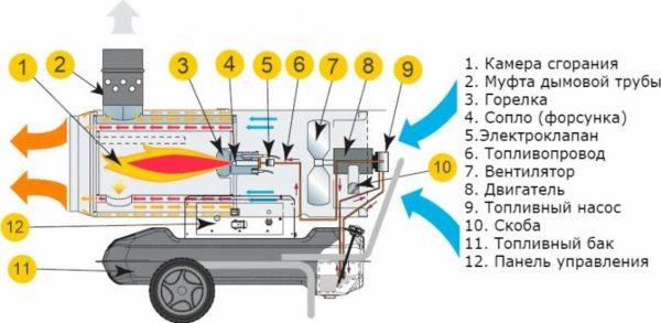 Как устроена тепловая пушка на солярке с отводом газов